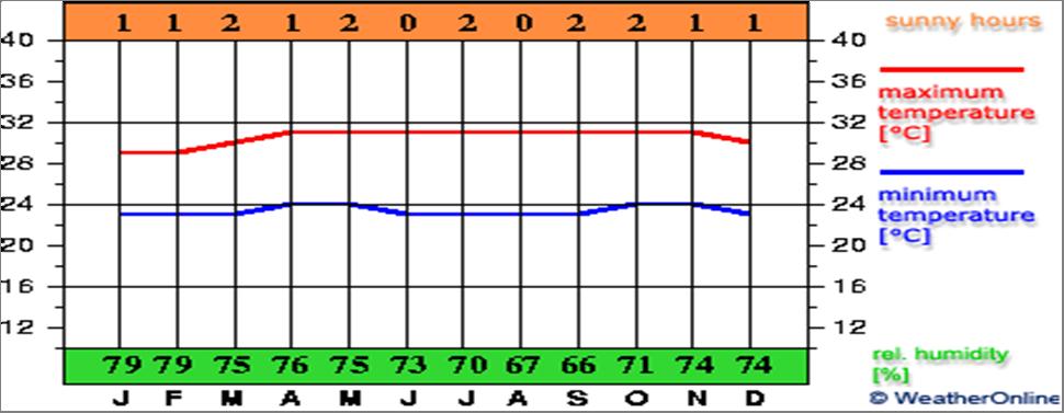 temperature Jakarta
